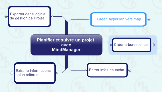 projet-processus