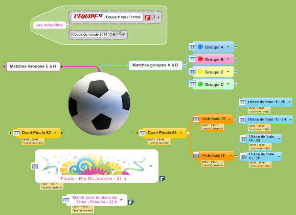 La Coupe du Monde de Football 2014 avec MindManager