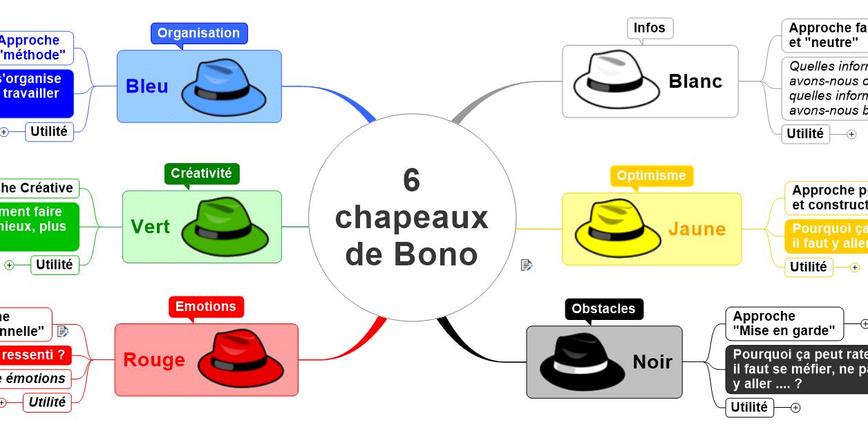 haute couture comment chercher vaste sélection Méthode des 6 Chapeaux - MMD France