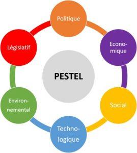 Matrice PESTEL en mind mapping au format MindManager - MMD France